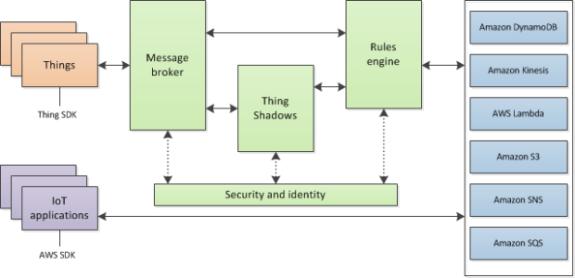 aws_iot_data_services-620x300